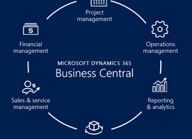Overview of Microsoft Dynamics 365 Business Central