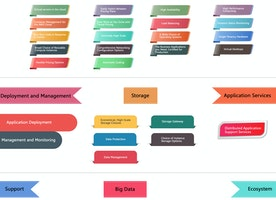 Choosing a Cloud Platform-Infographics