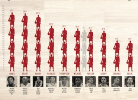 Tallest Families in The NBA