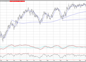 Crude Oil is Forming a Topping Pattern