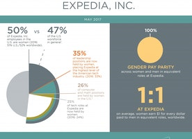 Gender Balance Across Expedia, Inc.