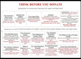 This Will Show You Where & Where Not To Donate