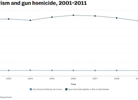 Obama challenged the media to compare gun and terrorism deaths. So we did.