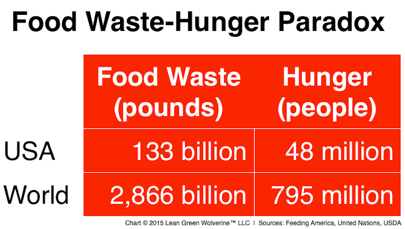 Transforming Food Waste and Hunger