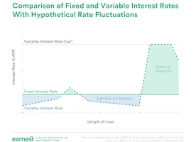 Fixed or Variable Rate Loan: Which Loan Should You Choose?