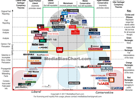 Interesting Media Bias chart showing where platforms stand as far as Conservative, Progressive or Neutral