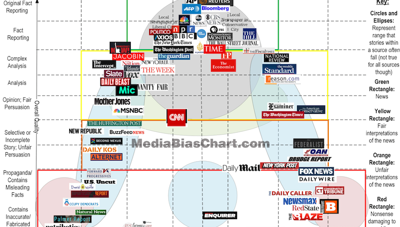 Interesting Media Bias Chart Showing Where Platforms Stand As Far Conservative Progressive Or Neutral