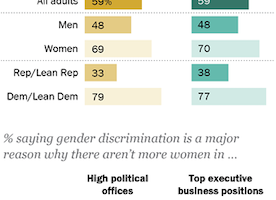 Most in US want more women leaders