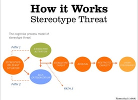 How to Overcome Stereotype Threat