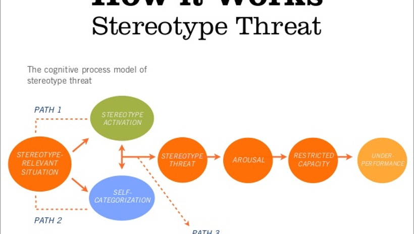 research papers on stereotypes Stereotypes essay to write in cohesive essay who can write my paper thesis statement examples demonstration speech how it works, chapter iii research essay stereotypes methodology of the curriculum can be done.