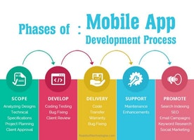 All the Important Phases of the Mobile APP Development Process