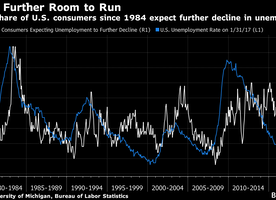 Americans Haven't Been This Optimistic About the Job Market in Over 30 Years