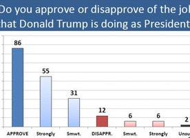 CPAC Straw Poll: 86 Percent Approve of Job Trump Is Doing So Far as President