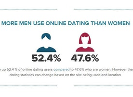 Study: Can Online Dating Lead to Marriages and Serious Relationships?