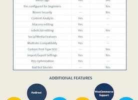 Which is best SEO plugin for WordPress? Yoast SEO vs ALL in One SEO Pack