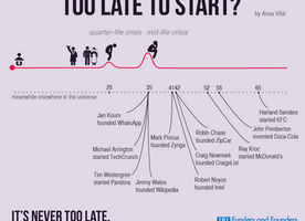 You Are Never Too Old to Start Your Own Venture. Just Look at These Famous Entrepreneurs!