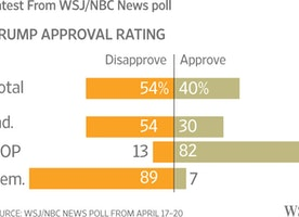 Disapproval of President Donald Trump Grows in Latest WSJ/NBC News Poll